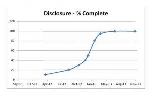 disclosure graph